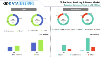 Loan Servicing Software Market