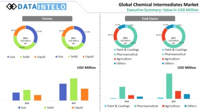 Chemical Intermediates Market