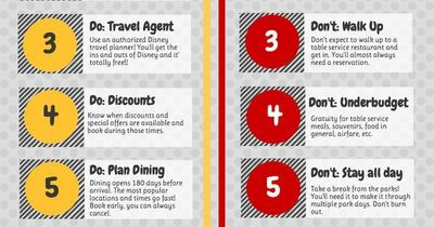 The DOs and DON'Ts for Planning a Disney World Vacation