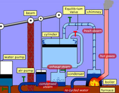 Story of inventions, year 5 beam engine