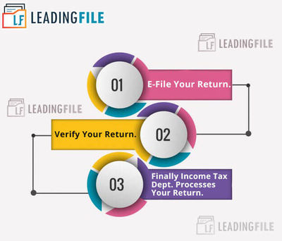 E-FILING OF ITR