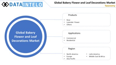 Bakery-Flower-and-Leaf-Decorations-Market.png Read More @ https://dataintelo.com/report/bakery-flower-and-leaf-decorations-industry/