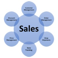 Cloud Sales management software: Win ERP provides end to end cloud-based Sales Management Software, WINERP stock control software includes sales tracking Services, inside sales software services, and sales enablement solutions