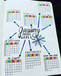January 2017 Mini Goals I'm super excited about this way to track my mini goals this month. Each day that I do it will get filled in with a pretty color. If that doesn't motivate me! I have eight mini goals this month: * Active 60 minutes Each Day...