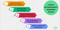 There are different phases of product engineering from inception to the end of the lifecycle of a product. Read this blog to get a step-by-step understanding of Product Engineering Services. Visit: https://bit.ly/2CpFYYT