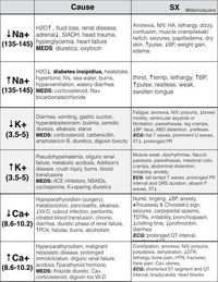 14 best Nursing Cheat Sheets images on Pinterest | Nursing schools, Nursing students and Nursing ...