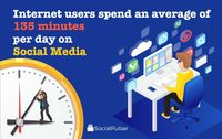 135 minutes on Social Media Avg per Day