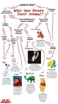 Have you ever wondered who your Disney spirit animal is?