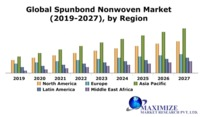 Global-Spunbond-Nonwoven-Market.png