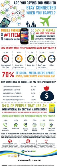We all want to use our phones when we travel internationally; to call home, share photos on Facebook and keep up with emails, but with roaming charges from network providers are often restricted.  This survey reveals how travellers stay connected, who is...