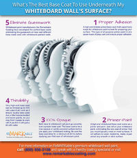What's The Best Base Coat To Utilize With Whiteboard Paint?