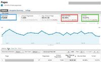 What is Bounce Rate (Google Analytics), how / why / when does it matter, how do you put it in context, and much more - fantastic overview info, great starting point to understanding.