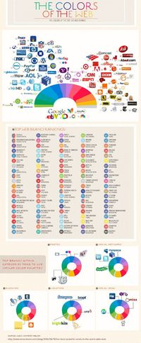 COLOURlovers looks at the distribution of colors across the most prominent companies on the Internet.