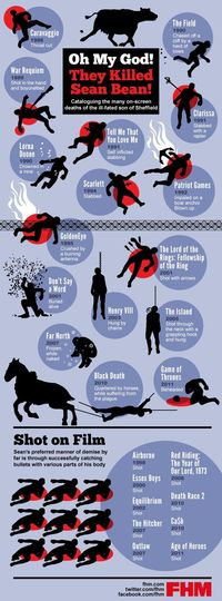 Sean Bean Film Death Infographic
