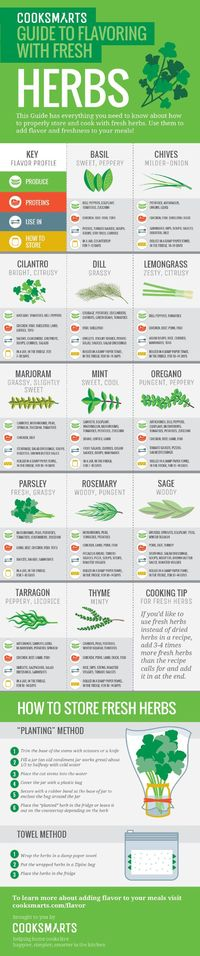 Creating More Flavor Keep it Fresh with Herbs Add flavor and freshness to any meal with some fresh herbs. To help you get cooking with herbs and teach you how t