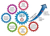 Nettechnocrats IT Services is a prominent SEO Services Company in India, we offer affordable SEO services for its clients. Read more... https://www.nettechnocrats.com/seo-services.php