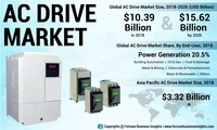 AC Drive Market https://www.fortunebusinessinsights.com/industry-reports/ac-drive-market-100728