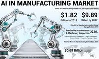 AI in Manufacturing Market. https://www.fortunebusinessinsights.com/artificial-intelligence-ai-in-manufacturing-market-102824