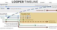 Looper, Visualized: Spoiler-ific Timeline Shows How Film Defies Time-Travel Genre