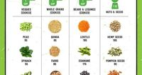 Get your protein from plants, yo.   Whole Foods