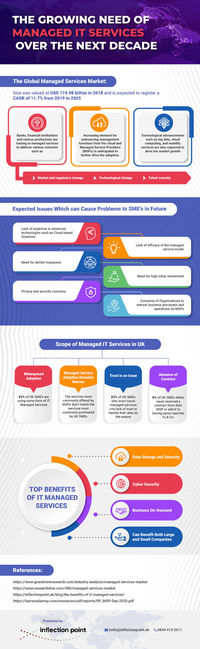 The Growing Need of Managed IT Services Over the Next Decade - Infographic by InflectionPoint.jpg