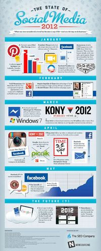 INFOGRAPHIC: The State Of Social Media ~ Sociable360 | Best Social Media & Web 2.0 Resources, Blogging, SEO & Marketing Tips