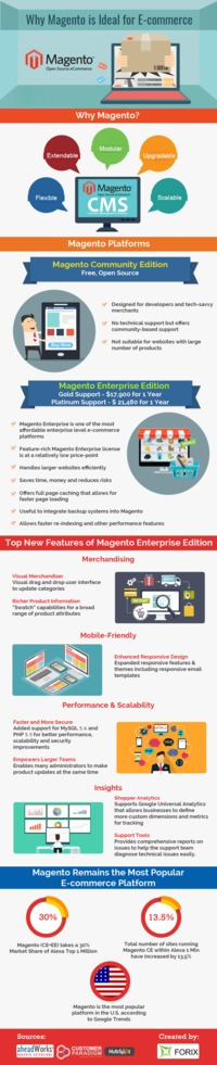 In your search for the perfect E-Commerce platform you might have stumbled upon numerous results. One of those results must have been Magento, which is currently the most popular platform in the US. If you haven't, go check out the brief summary of ...