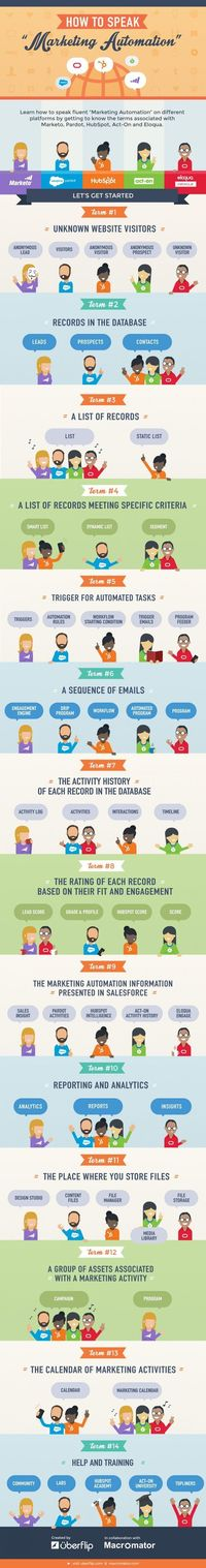 "How to Speak ""Marketing Automation"" #Infographic #infografía"