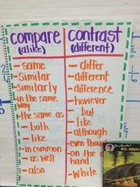 An Anchor Chart Of Comparing Contrasting Terms To Help Students Explain The Differences And Similarities