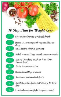 A top of the most important steps for weight loss