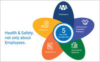 5 key health and safety touch points. Health and safety not about only employees.