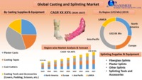 global Casting and Splinting Market.png