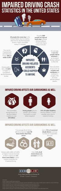 Impaired Driving Car Crash Statistics in the United States