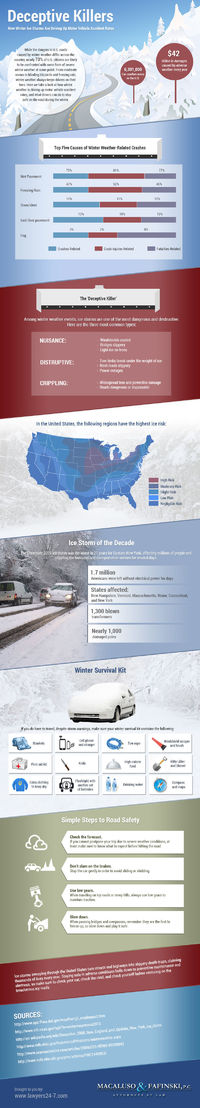 While the dangers to U.S. roads caused by winter weather differ across the country, nearly 70% of U.S. citizens are likely to be confronted with some form of severe winter weather at some point. From moderate snows to blinding blizzards and freezing r...