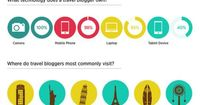 An Infographic Profile of the Modern Travel Blogger