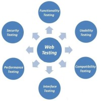 Libra Infologics Pvt. Ltd offers you software testing , website testing and manual testing , automation testing courses in Yamunanagar.