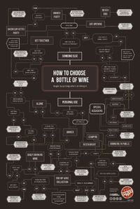 How to Choose Wine [infographic]