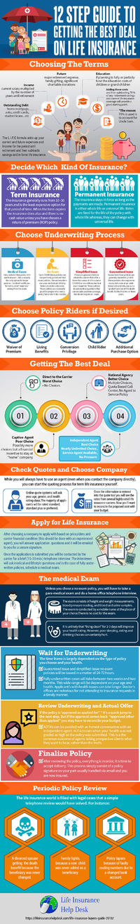 12 Steps To Getting The Best Deal on Life Insurance